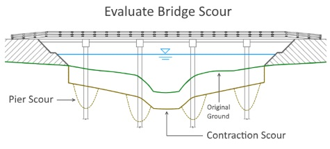Bridge Scour Software