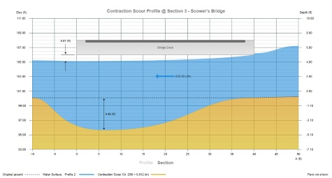 Bridge Scour Profile