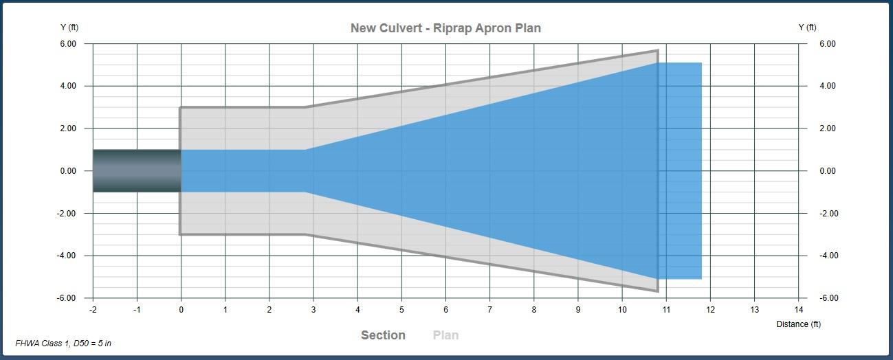 Culvert Riprap Apron Design Software