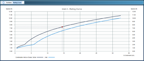 Storm drain inlet rating curve