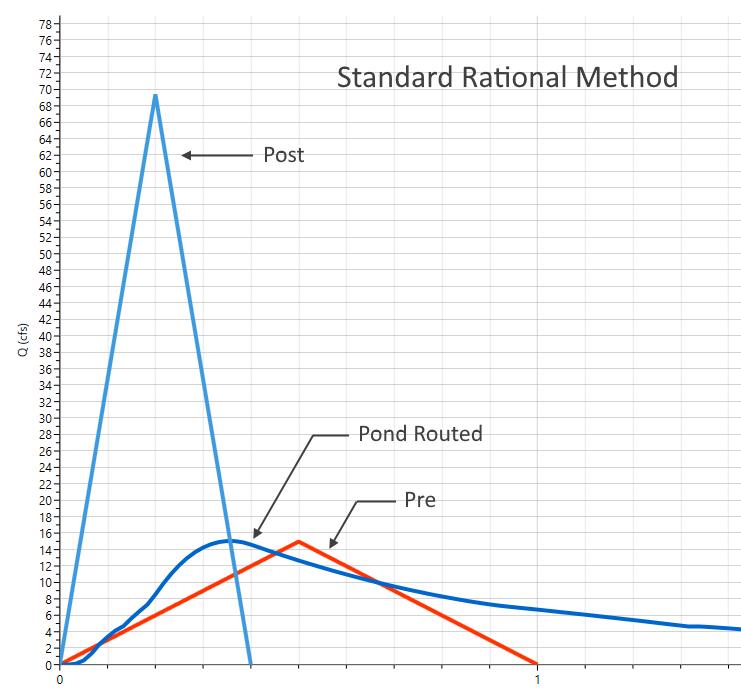 Rational method Vs. NRCS