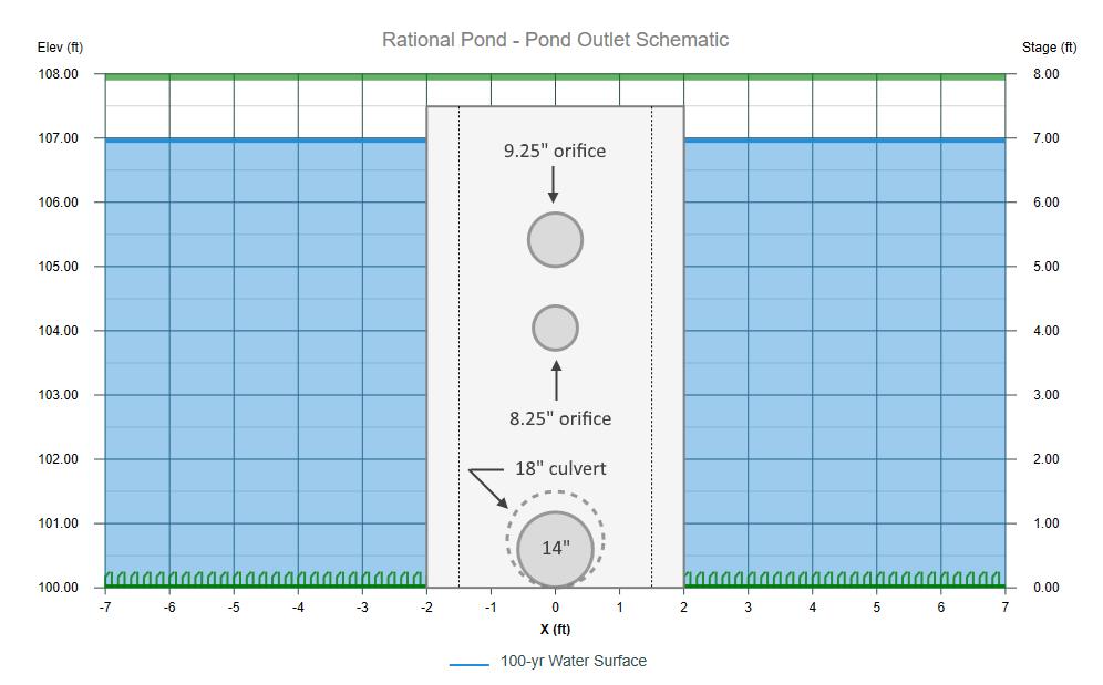 Modified Rational Method