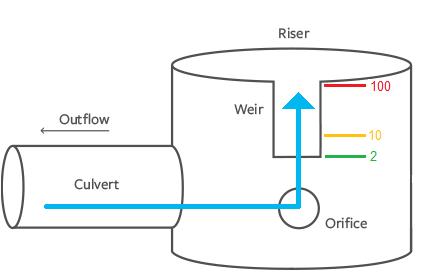 How to design a detention pond hydrology studio for Design criteria of pond