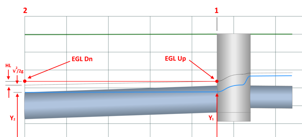 Water Surface Profile for Storm Sewer